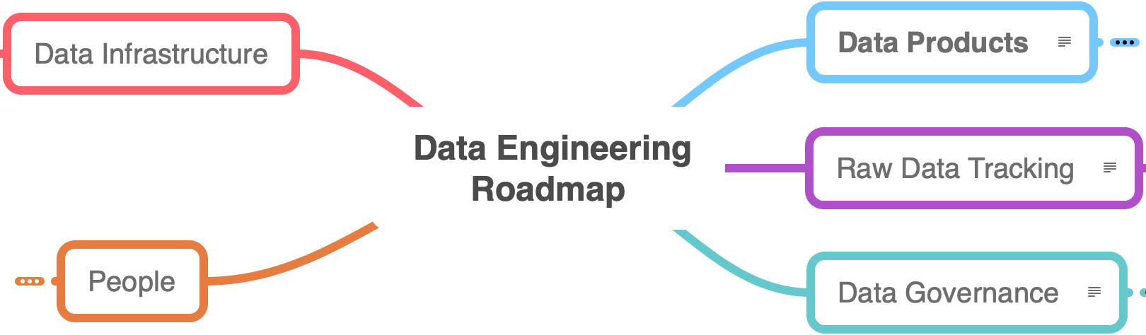 /assets/data_team_roadmap/Data-Roadmap-Collapsed.png